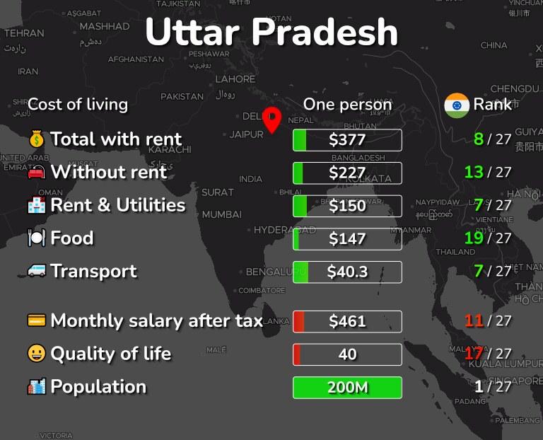 Cost of living in Uttar Pradesh infographic