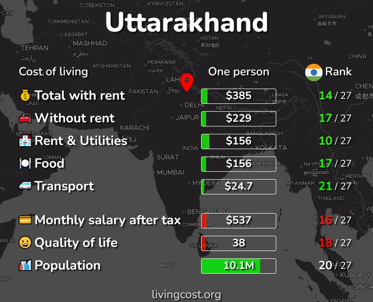Cost of living in Uttarakhand infographic