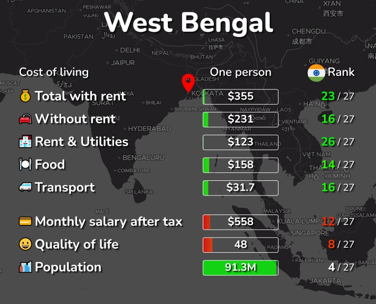 Cost of living in West Bengal infographic