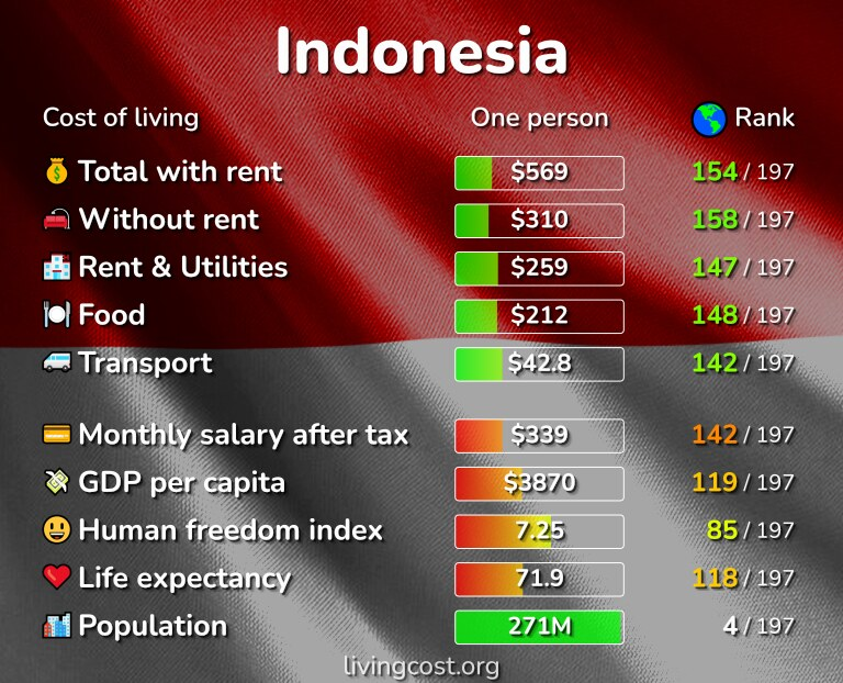 Cost of living in Indonesia infographic