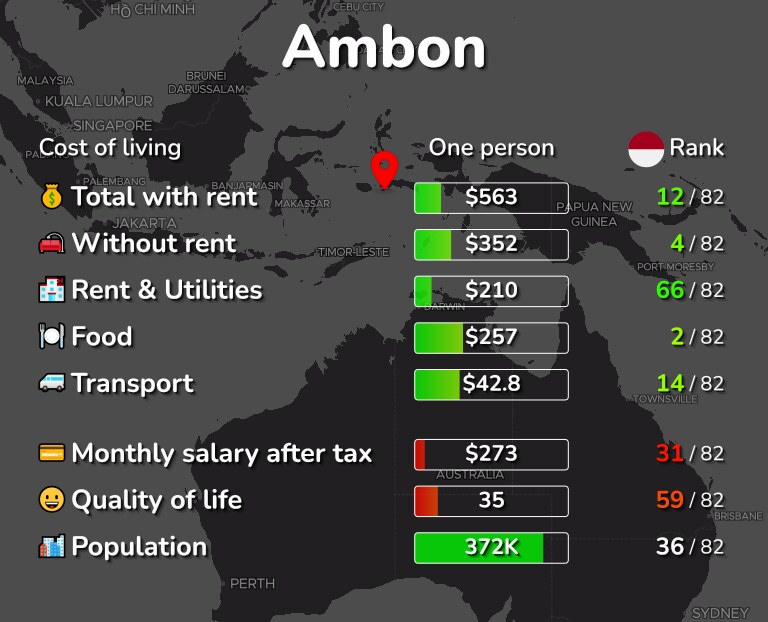 Cost of living in Ambon infographic