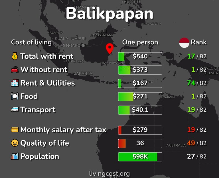 Cost of living in Balikpapan infographic
