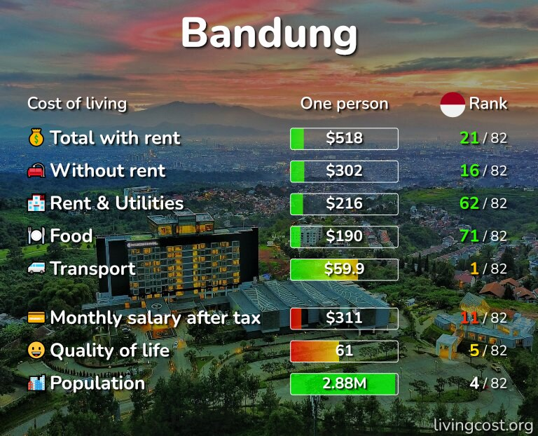 Cost of living in Bandung infographic