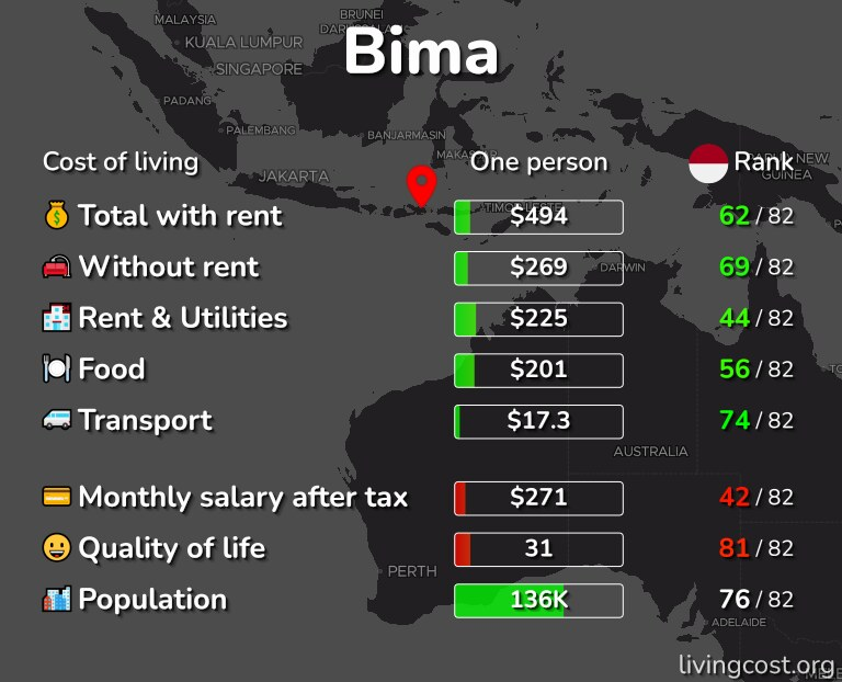 Cost of living in Bima infographic