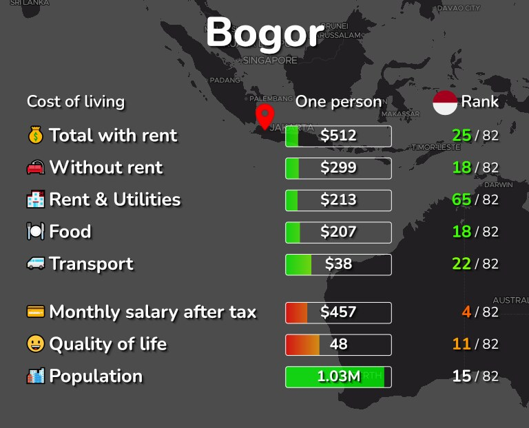 Cost of living in Bogor infographic