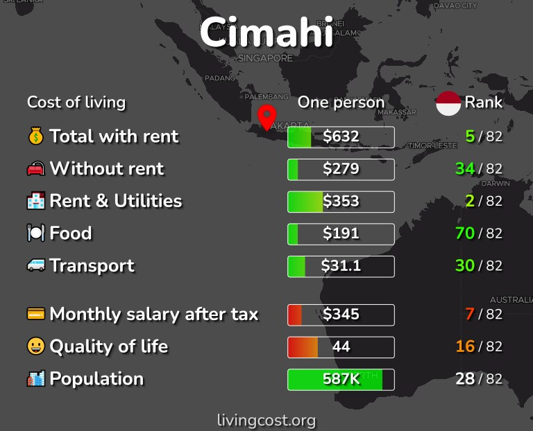 Cost of living in Cimahi infographic