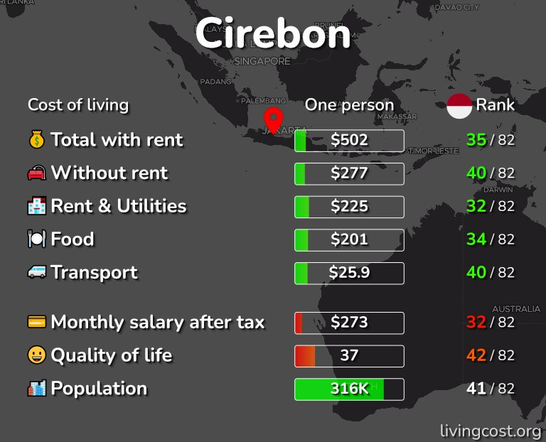 Cost of living in Cirebon infographic