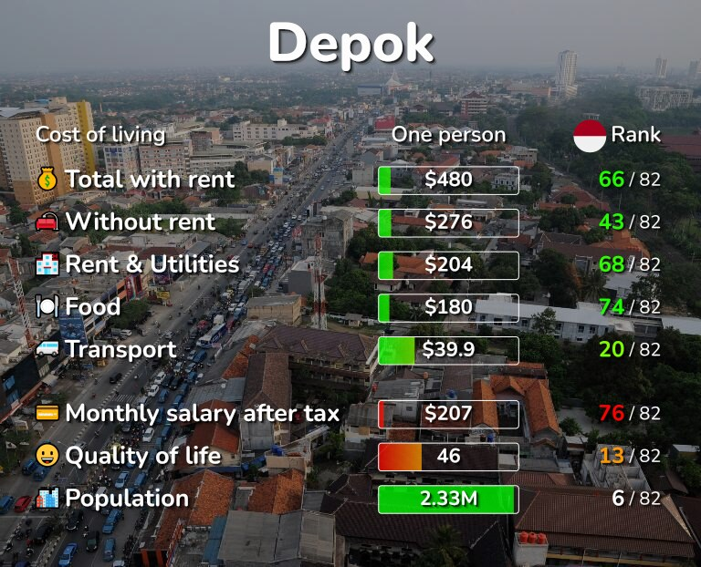 Cost of living in Depok infographic