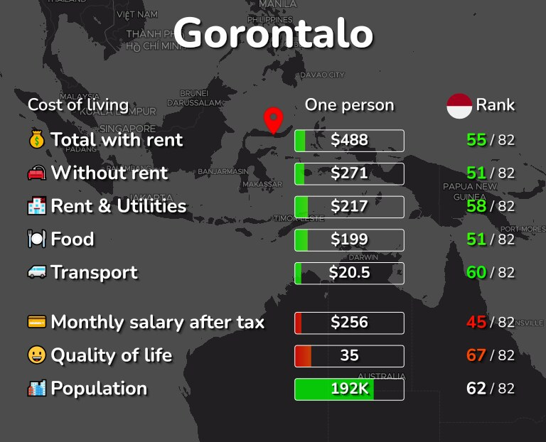 Cost of living in Gorontalo infographic