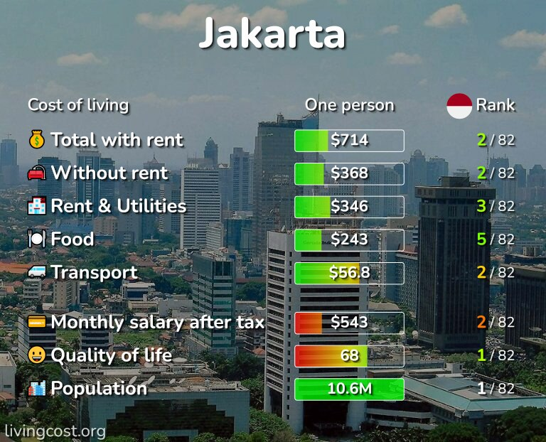 Cost of living in Jakarta infographic