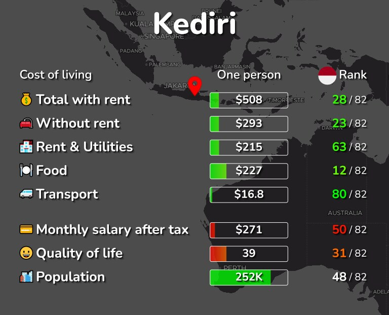 Cost of living in Kediri infographic