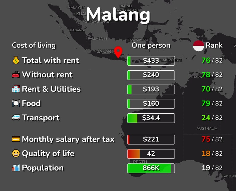 Cost of living in Malang infographic
