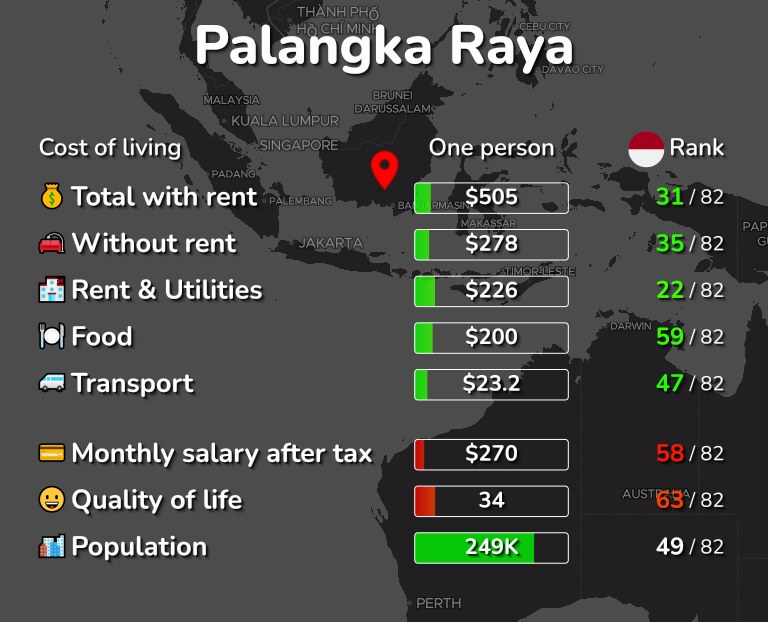 Cost of living in Palangka Raya infographic