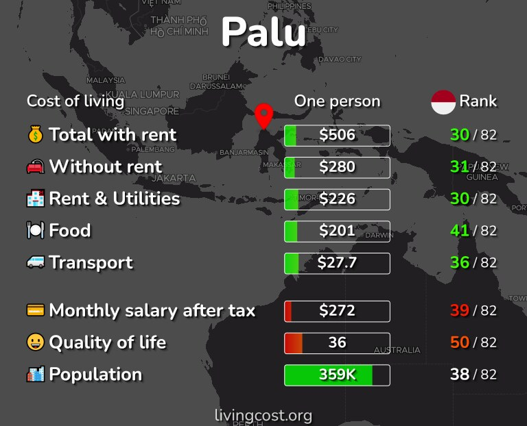 Cost of living in Palu infographic