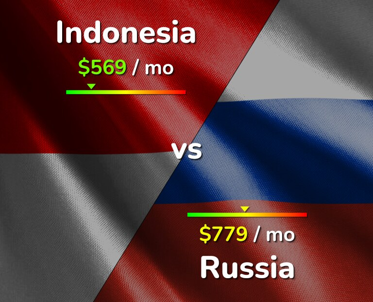 Cost of living in Indonesia vs Russia infographic