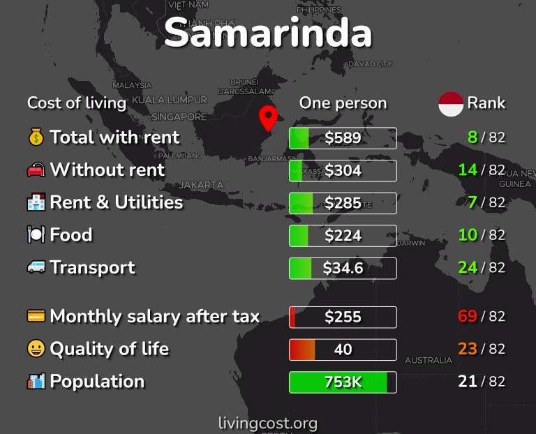 Cost of living in Samarinda infographic
