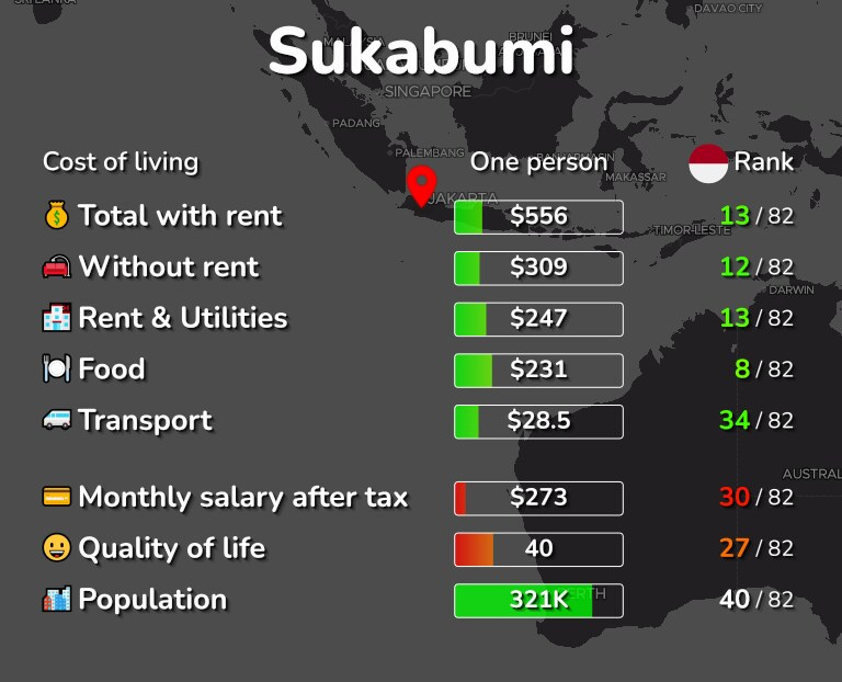 Cost of living in Sukabumi infographic