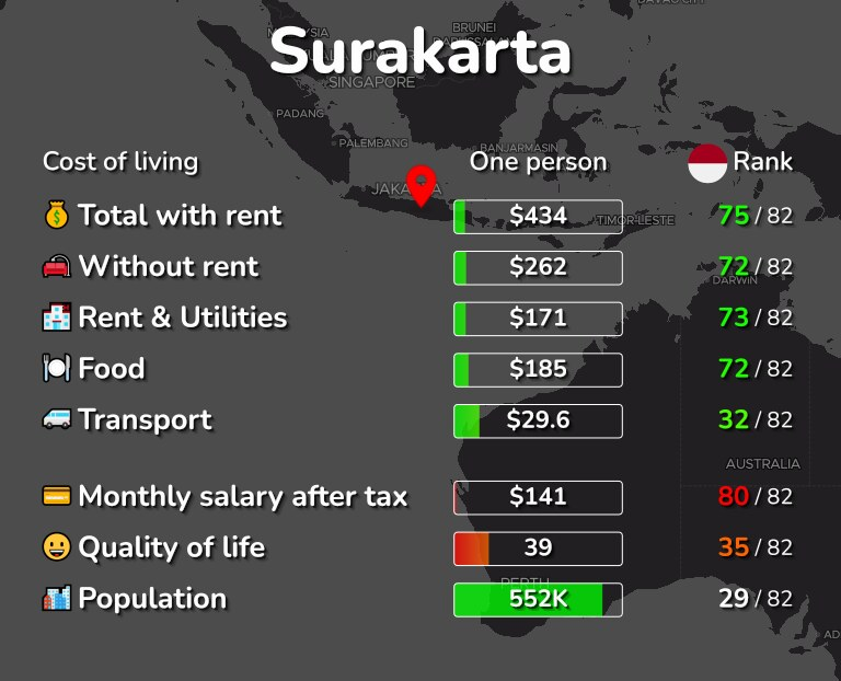Cost of living in Surakarta infographic
