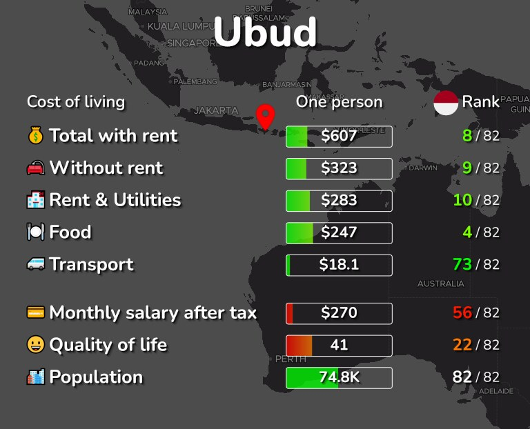 Cost of living in Ubud infographic