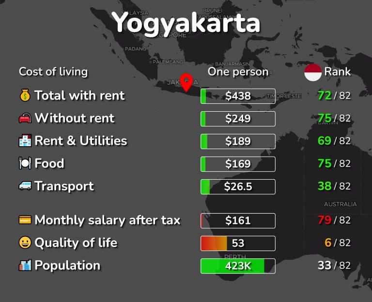 Cost of living in Yogyakarta infographic