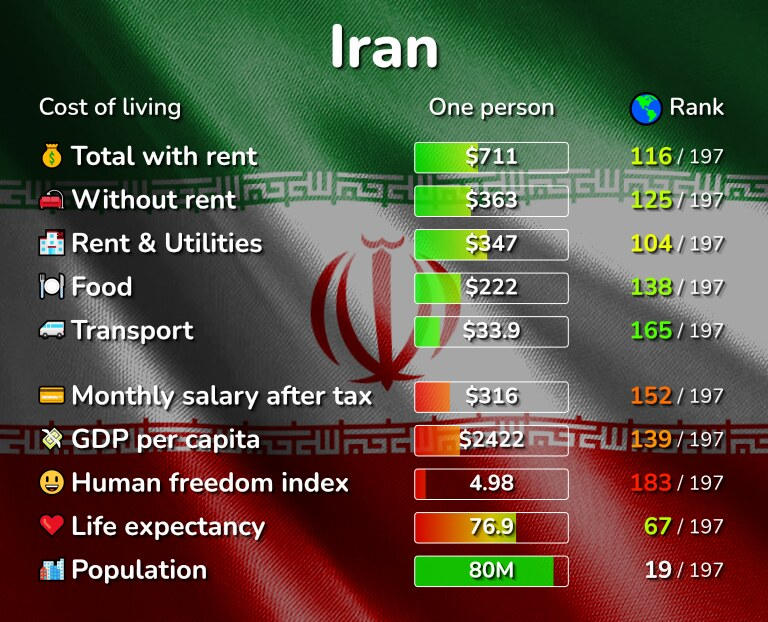 Cost of living in Iran infographic