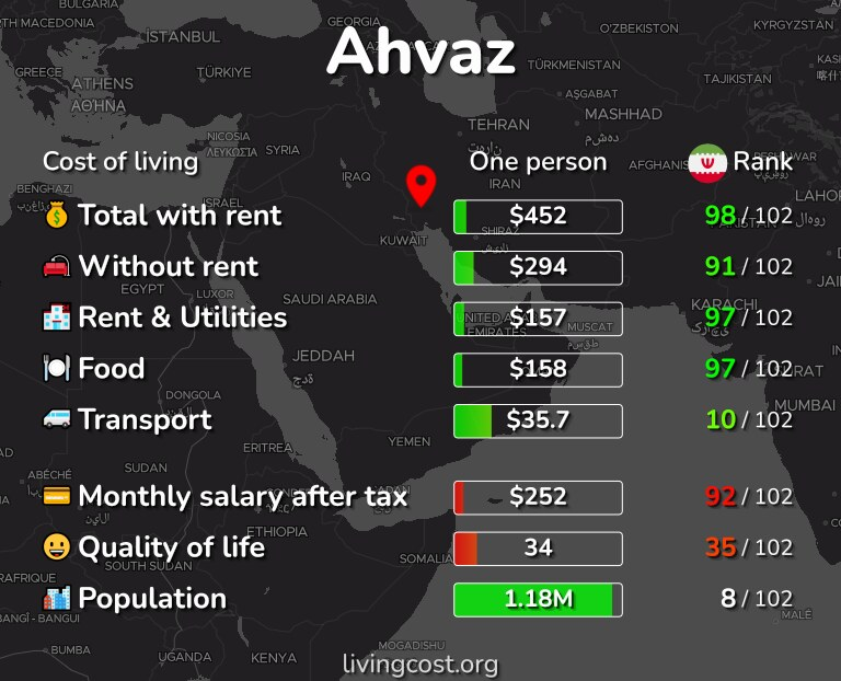 Cost of living in Ahvaz infographic
