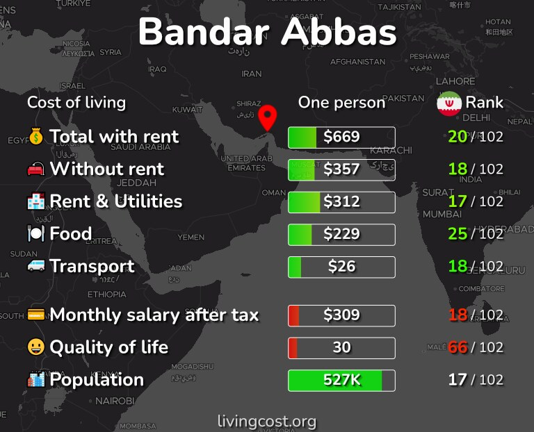 Cost of living in Bandar Abbas infographic