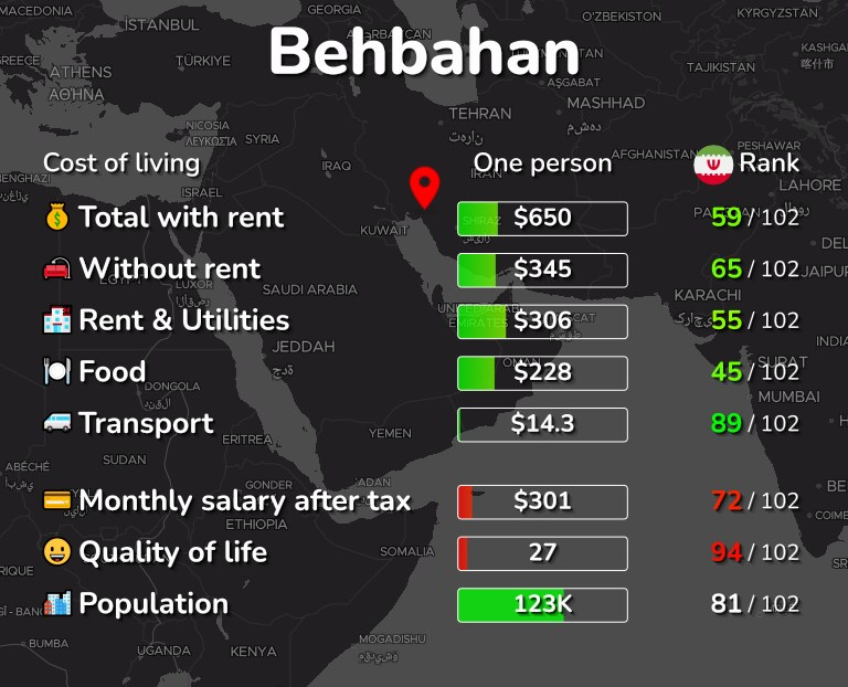 Cost of living in Behbahan infographic
