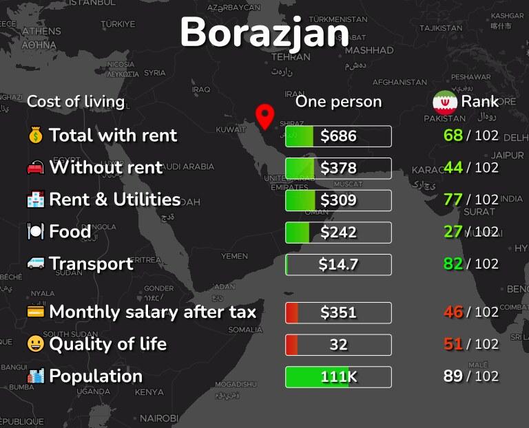 Cost of living in Borazjan infographic