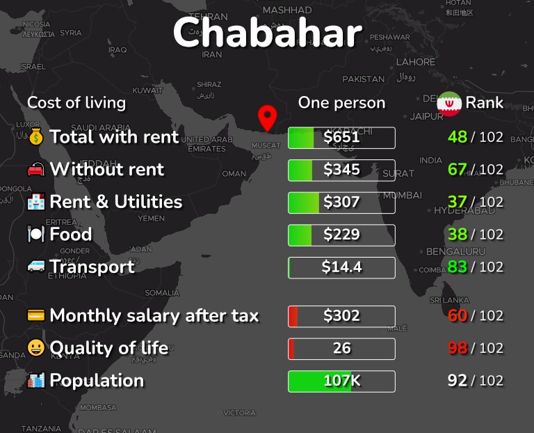 Cost of living in Chabahar infographic