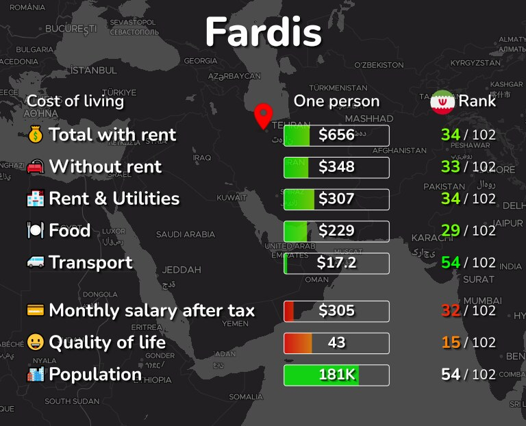 Cost of living in Fardis infographic