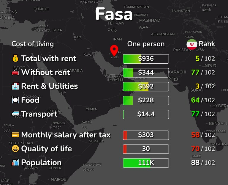 Cost of living in Fasa infographic