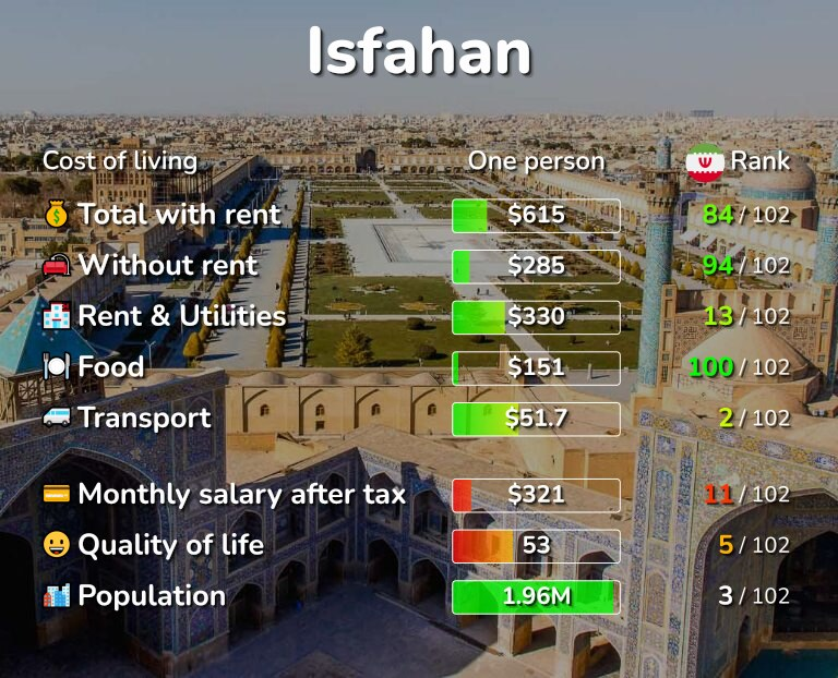 Cost of living in Isfahan infographic
