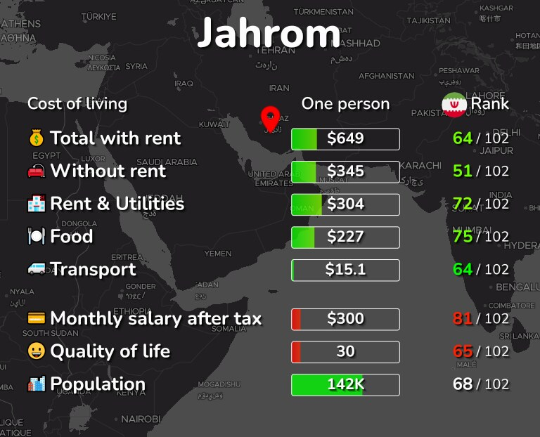 Cost of living in Jahrom infographic