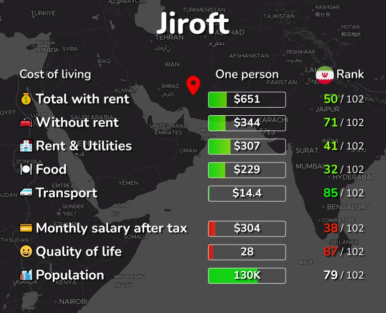 Cost of living in Jiroft infographic