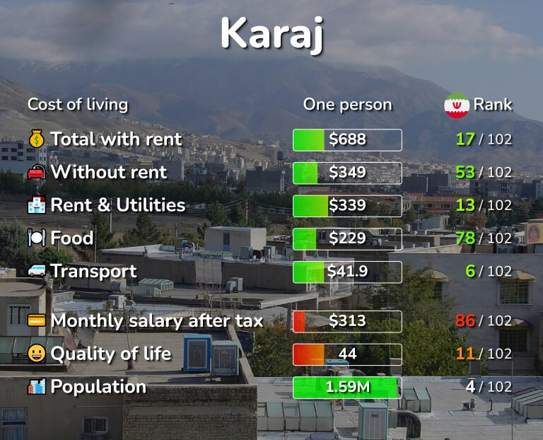 Cost of living in Karaj infographic