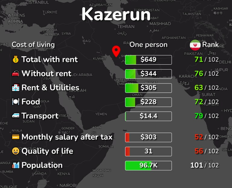 Cost of living in Kazerun infographic