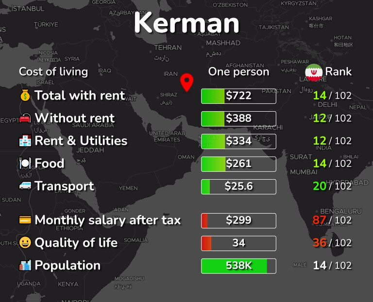 Cost of living in Kerman infographic