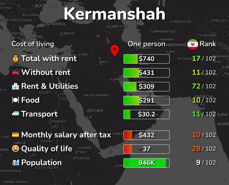 Cost of living in Kermanshah infographic