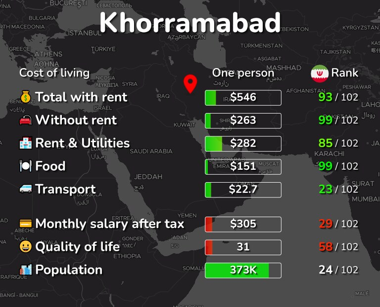 Cost of living in Khorramabad infographic