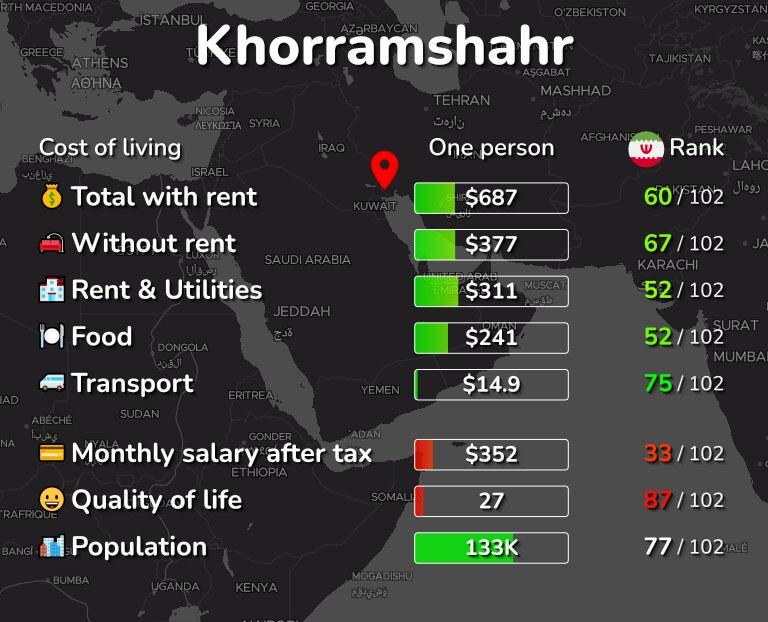 Cost of living in Khorramshahr infographic