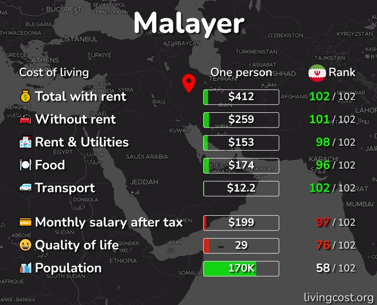 Cost of living in Malayer infographic