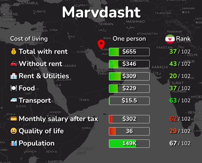 Cost of living in Marvdasht infographic