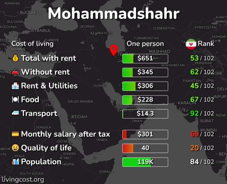 Cost of living in Mohammadshahr infographic