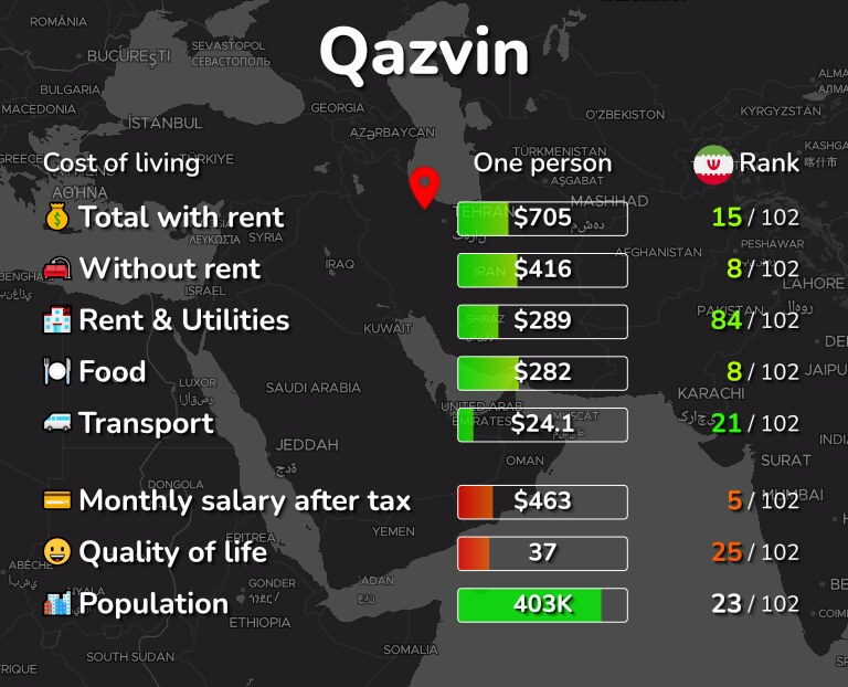 Cost of living in Qazvin infographic