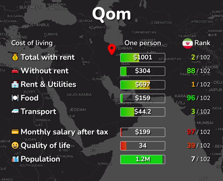 Cost of living in Qom infographic