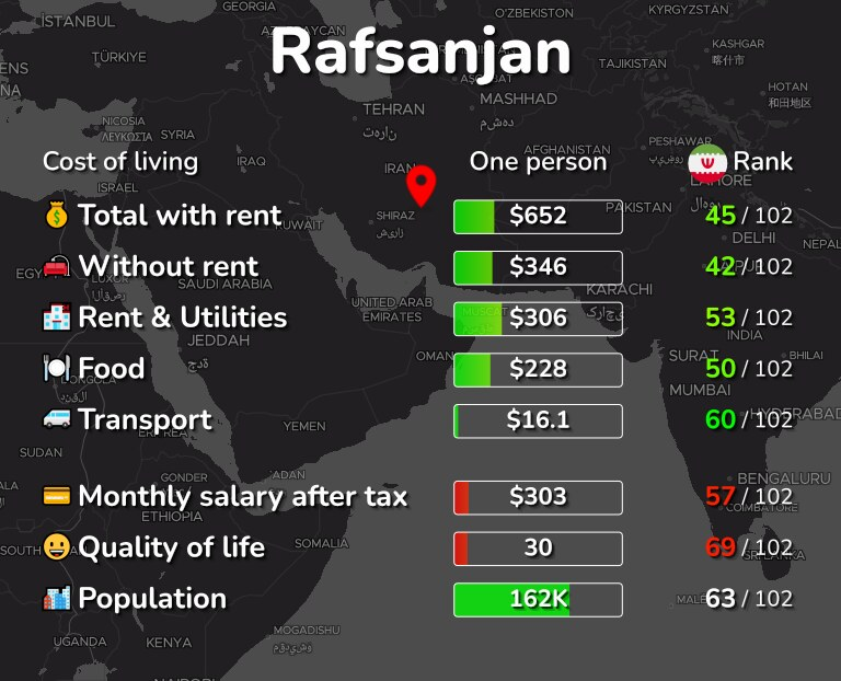 Cost of living in Rafsanjan infographic