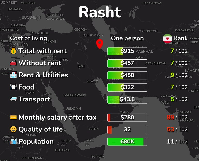 Cost of living in Rasht infographic