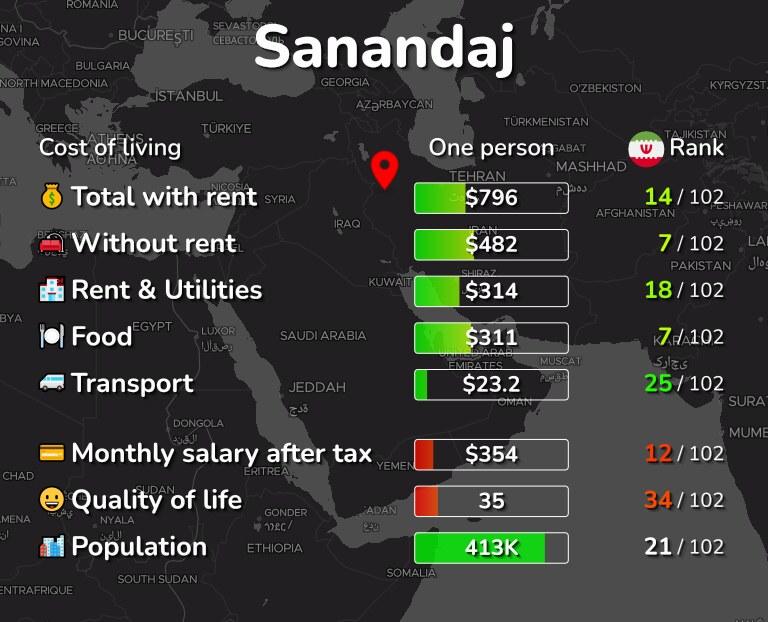 Cost of living in Sanandaj infographic