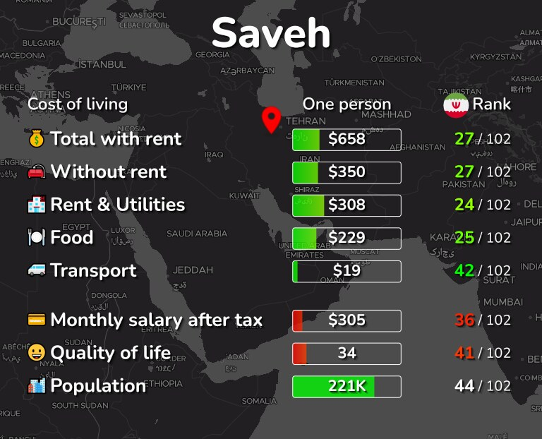 Cost of living in Saveh infographic